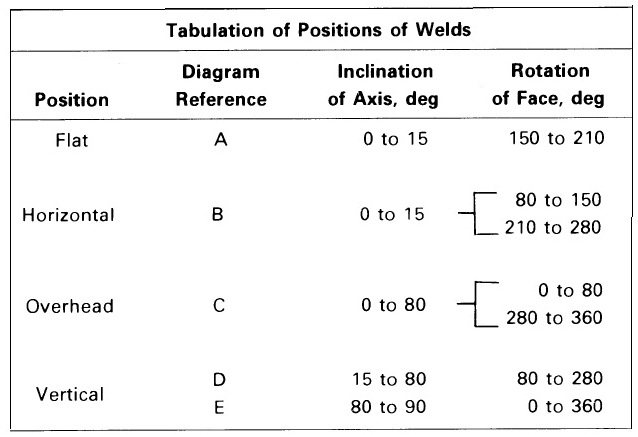 welding postions as per asme section ix