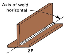 welding postions 2f