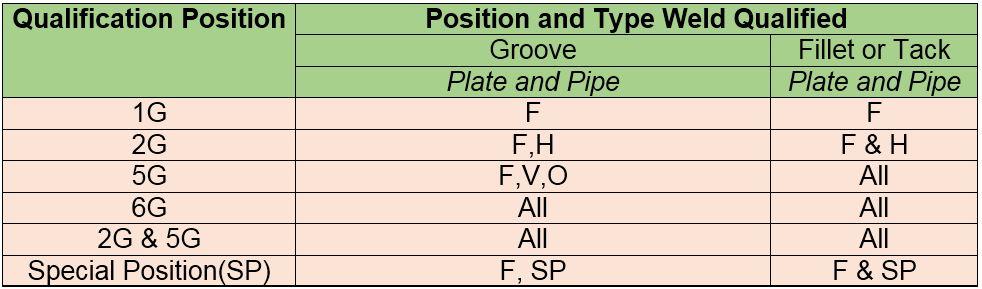 73 mm, Diameter restriction, Fillet, Groove, O.D., QW-303, Welder, Welder qualification, Welding Operator, Welding Positions, what is 6g positiom in welding, WPQ