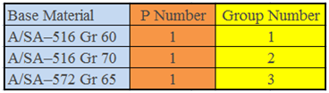 a number, base material grouping, f number, group no., group number, P no., p number, qw-422, s number